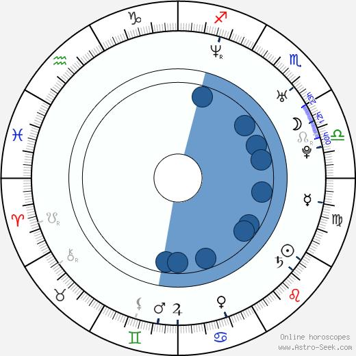 Sara Martins wikipedia, horoscope, astrology, instagram