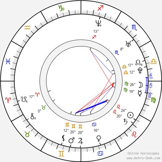 Seth Adams birth chart, biography, wikipedia 2018, 2019