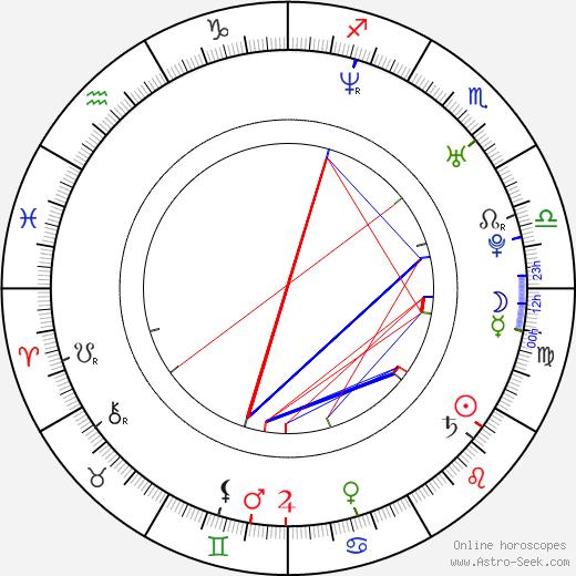 Seth Adams astro natal birth chart, Seth Adams horoscope, astrology