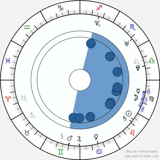 Tamer Hosny wikipedia, horoscope, astrology, instagram