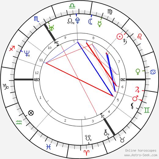 Тьерри Анри Thierry Henry день рождения гороскоп, Thierry Henry Натальная карта онлайн