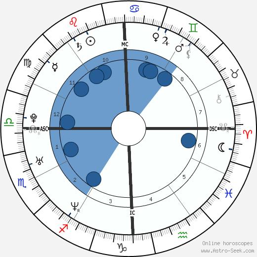 Tom Brady wikipedia, horoscope, astrology, instagram