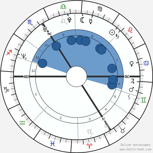 William Gallas wikipedia, horoscope, astrology, instagram