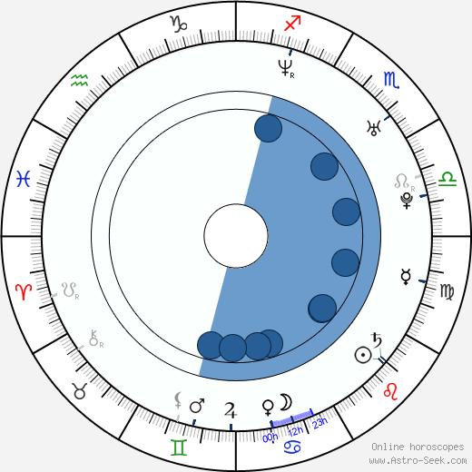 Yong-ha Park wikipedia, horoscope, astrology, instagram