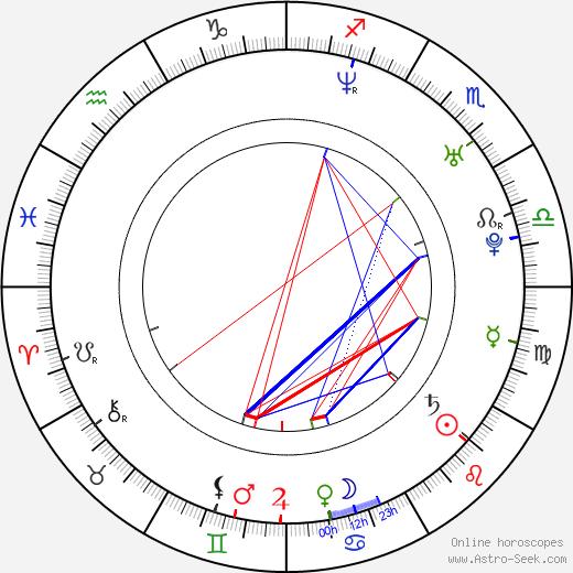 Yong-ha Park birth chart, Yong-ha Park astro natal horoscope, astrology