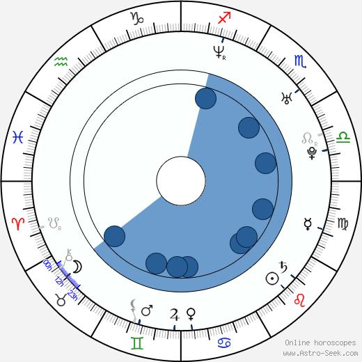 Zdenka Podkapová wikipedia, horoscope, astrology, instagram