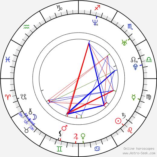 Zdenka Podkapová birth chart, Zdenka Podkapová astro natal horoscope, astrology