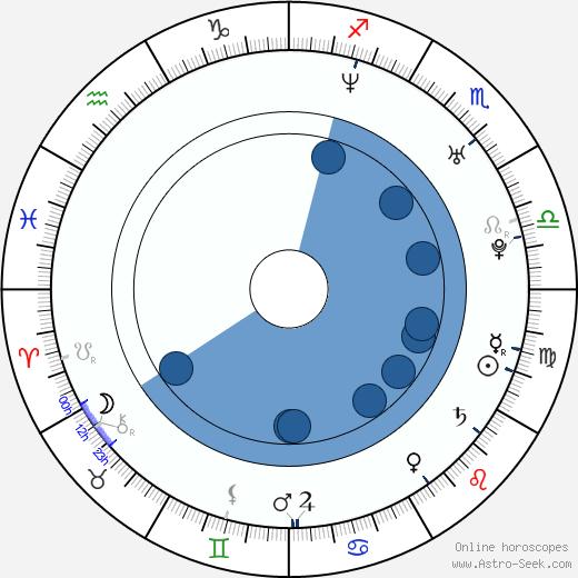 Adde Mitroulis wikipedia, horoscope, astrology, instagram