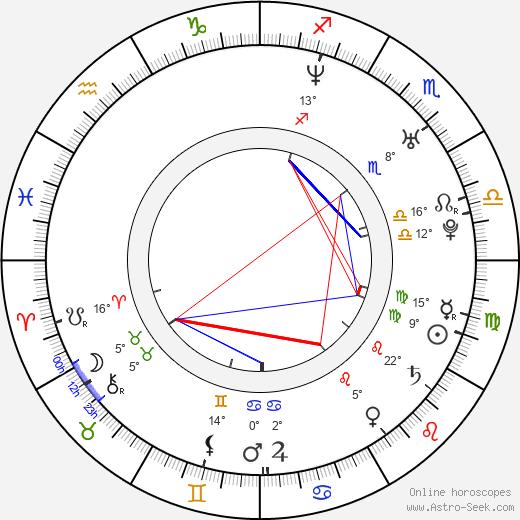 Adde Mitroulis birth chart, biography, wikipedia 2020, 2021