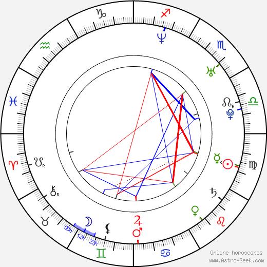 Adrienne Smith день рождения гороскоп, Adrienne Smith Натальная карта онлайн
