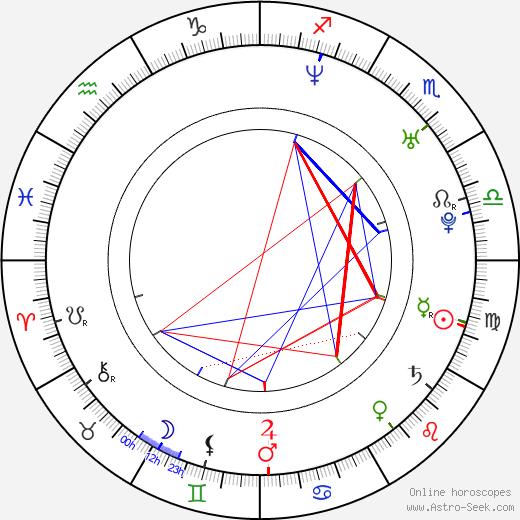 Andrew Levitas astro natal birth chart, Andrew Levitas horoscope, astrology