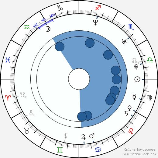 Andy Martinez wikipedia, horoscope, astrology, instagram