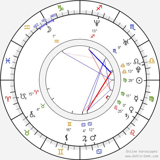 Andy Martinez birth chart, biography, wikipedia 2020, 2021
