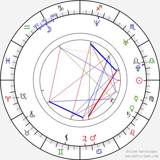 Andy Martinez birth chart, Andy Martinez astro natal horoscope, astrology