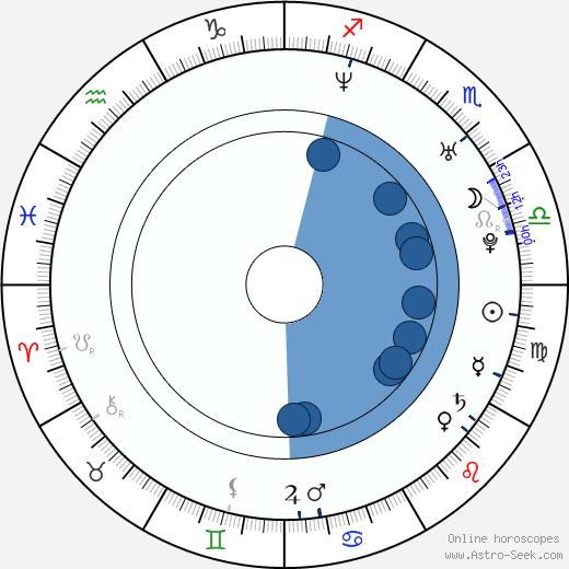 Angela Aki wikipedia, horoscope, astrology, instagram
