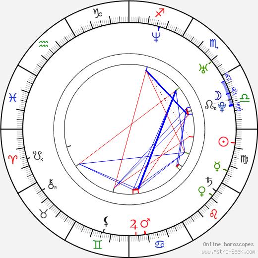 Анджела Аки Angela Aki день рождения гороскоп, Angela Aki Натальная карта онлайн