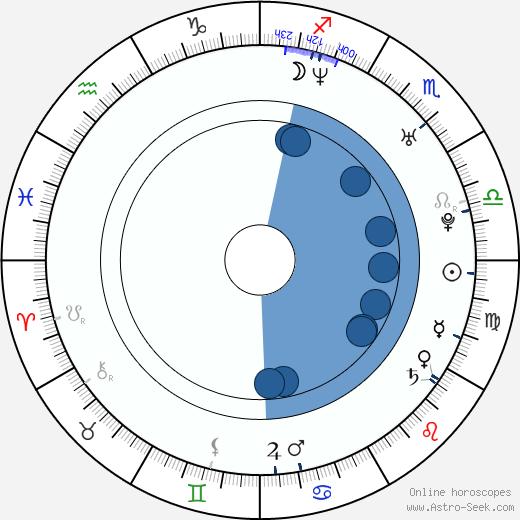 Anton Körberg wikipedia, horoscope, astrology, instagram