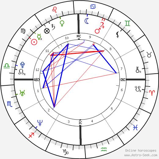 Ashley Robert Gibb astro natal birth chart, Ashley Robert Gibb horoscope, astrology