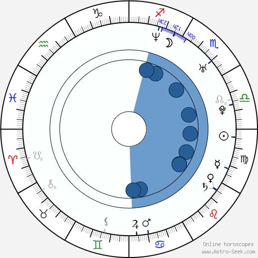 Barrett Foa wikipedia, horoscope, astrology, instagram