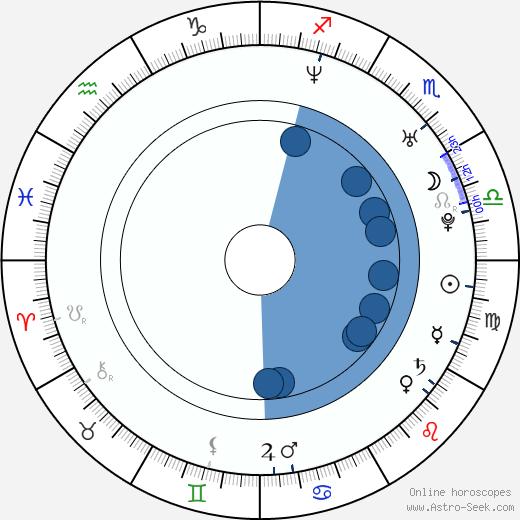 Cory Schneider wikipedia, horoscope, astrology, instagram
