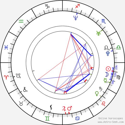 Daisuke Tsuda birth chart, Daisuke Tsuda astro natal horoscope, astrology