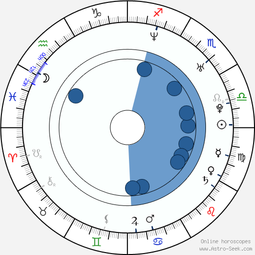 Elizabeth Bogush wikipedia, horoscope, astrology, instagram