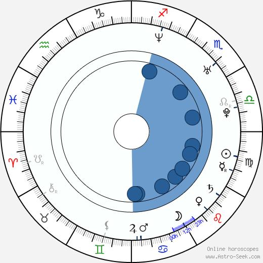 Filip Rajmont wikipedia, horoscope, astrology, instagram