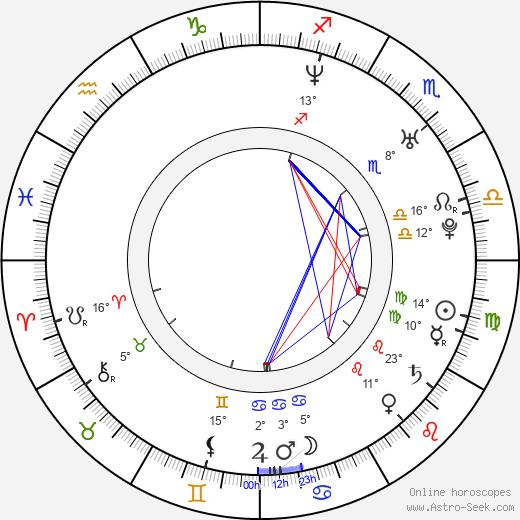 Flora Martínez birth chart, biography, wikipedia 2020, 2021