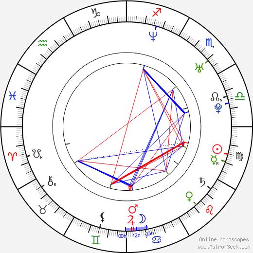 Flora Martínez birth chart, Flora Martínez astro natal horoscope, astrology