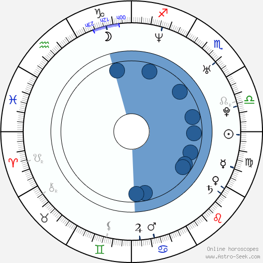 Ioana Ginghina wikipedia, horoscope, astrology, instagram