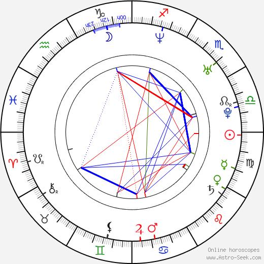 Ioana Ginghina birth chart, Ioana Ginghina astro natal horoscope, astrology