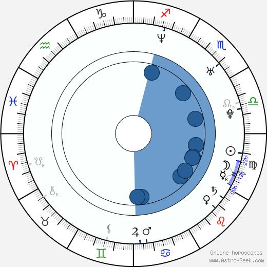 Jan Pachl wikipedia, horoscope, astrology, instagram