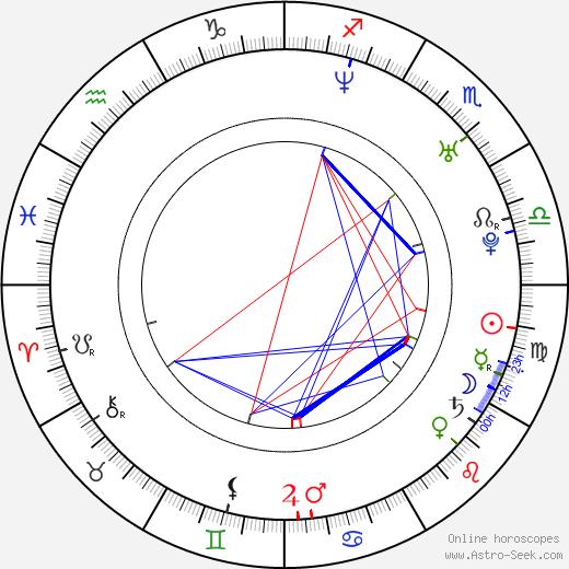 Ji-min Yun astro natal birth chart, Ji-min Yun horoscope, astrology