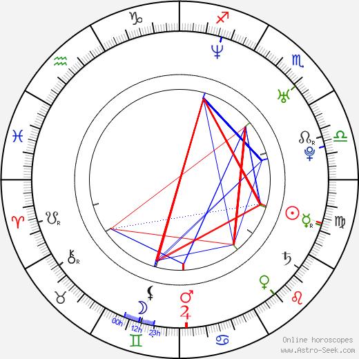 Joanna Doherty birth chart, Joanna Doherty astro natal horoscope, astrology