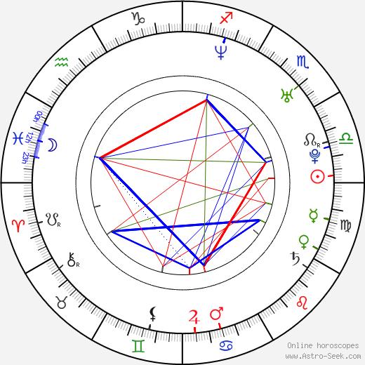 Joel David Moore astro natal birth chart, Joel David Moore horoscope, astrology