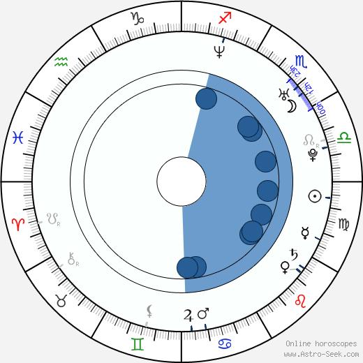 John Clayton Mayer wikipedia, horoscope, astrology, instagram