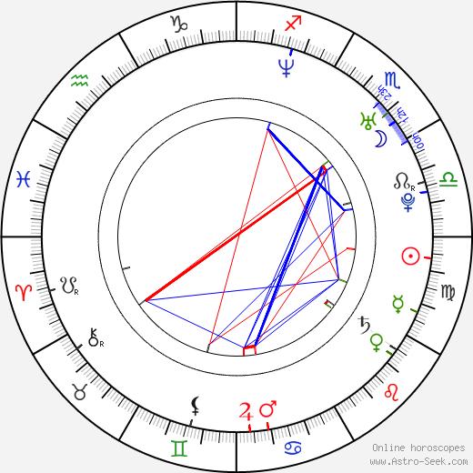 John Clayton Mayer birth chart, John Clayton Mayer astro natal horoscope, astrology