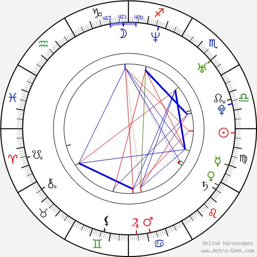Jon Bernthal astro natal birth chart, Jon Bernthal horoscope, astrology