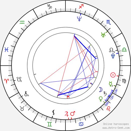Jon Buckland birth chart, Jon Buckland astro natal horoscope, astrology