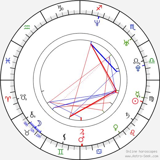 Jonna Kosonen birth chart, Jonna Kosonen astro natal horoscope, astrology