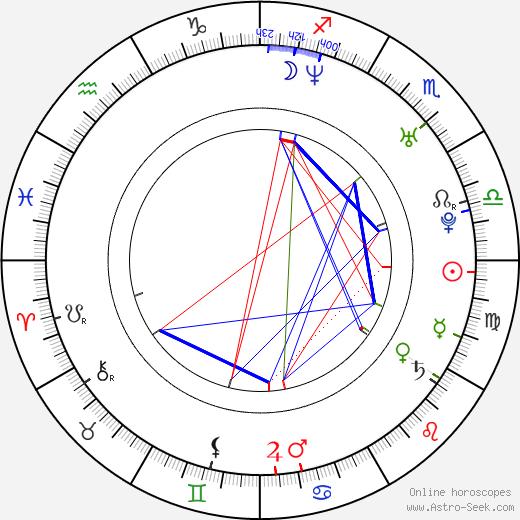 Kyle Cease astro natal birth chart, Kyle Cease horoscope, astrology