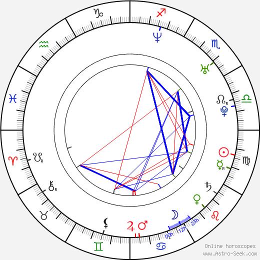 Lanna Joffrey tema natale, oroscopo, Lanna Joffrey oroscopi gratuiti, astrologia