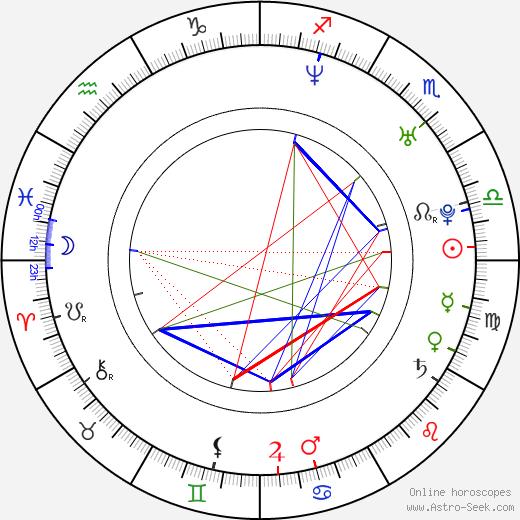 Lian-Marie Holmes birth chart, Lian-Marie Holmes astro natal horoscope, astrology