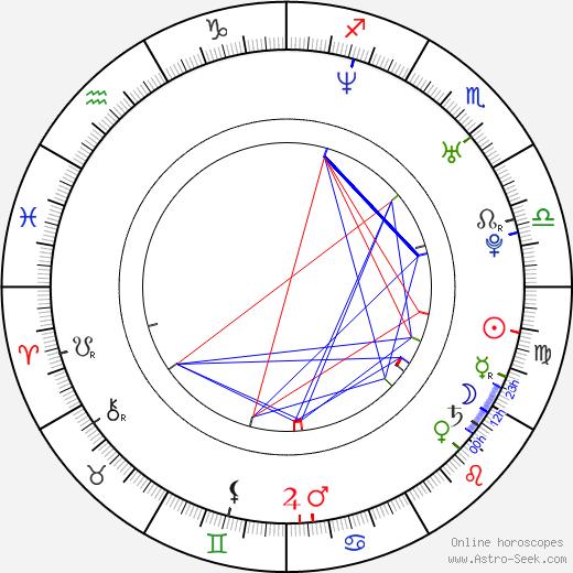 Ludacris Ludacris день рождения гороскоп, Ludacris Натальная карта онлайн