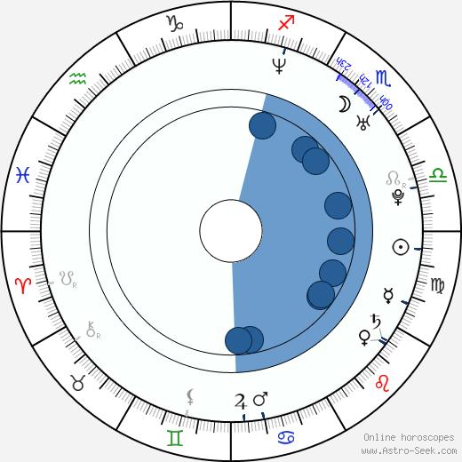 Maria Semenova wikipedia, horoscope, astrology, instagram