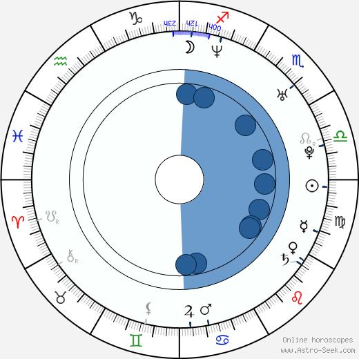 Namie Amuro wikipedia, horoscope, astrology, instagram