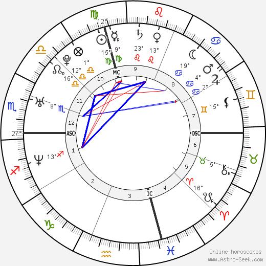 Nate Corddry birth chart, biography, wikipedia 2019, 2020