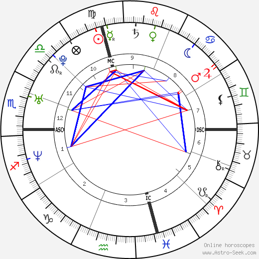 Nate Corddry astro natal birth chart, Nate Corddry horoscope, astrology
