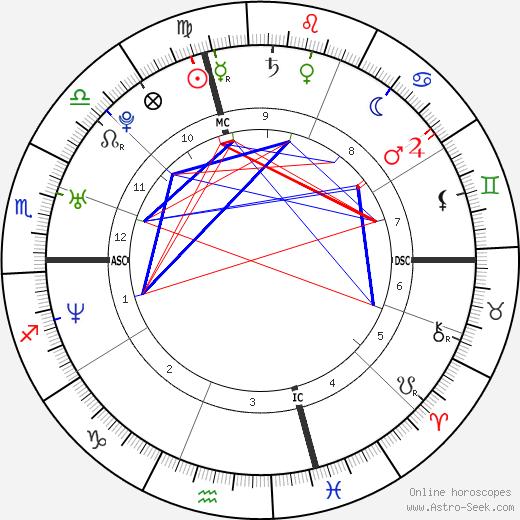 Nate Corddry день рождения гороскоп, Nate Corddry Натальная карта онлайн