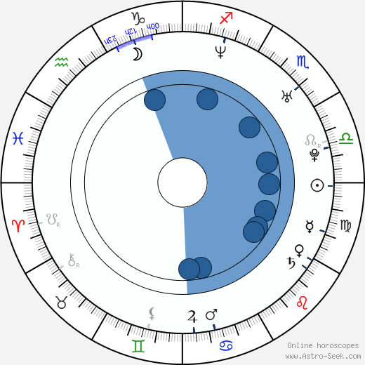 Nick Paonessa wikipedia, horoscope, astrology, instagram